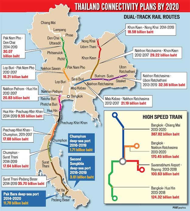 Скоростная двухуровневая железная дорога свяжет ключевые направления Таиланда к 2020 году